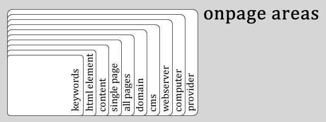 Bereiche der onpage SEO Möglichkeiten